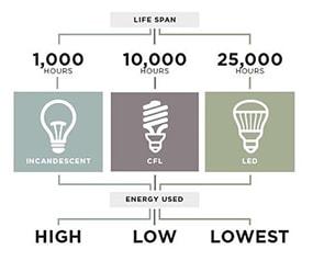 Tuổi thọ của LED là bao lâu trong thực tế?